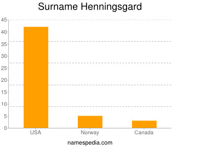 Surname Henningsgard