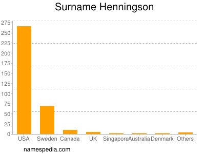 Surname Henningson