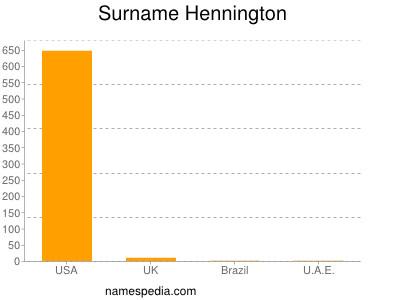Surname Hennington