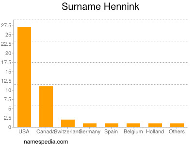 Surname Hennink