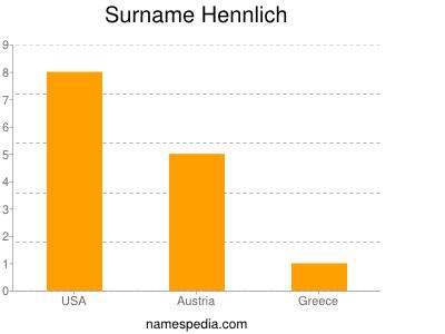 Surname Hennlich