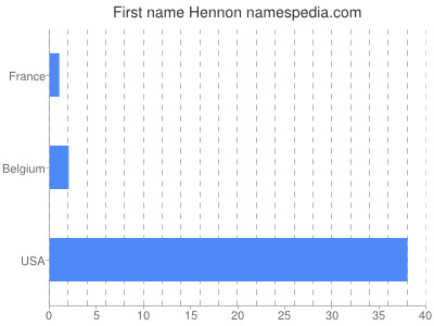 Given name Hennon
