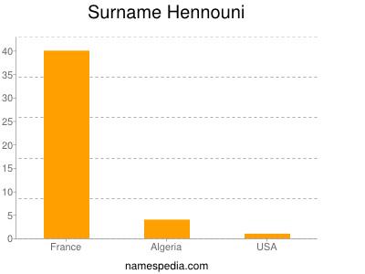 Surname Hennouni