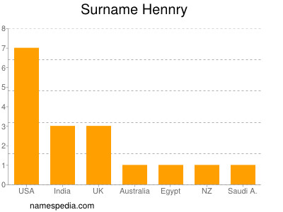 Surname Hennry