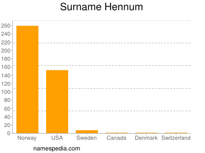 Surname Hennum