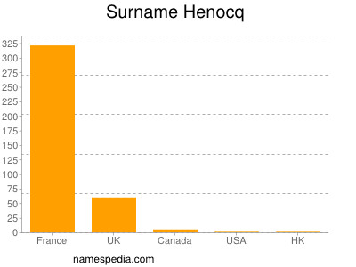Surname Henocq