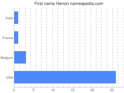 Given name Henon