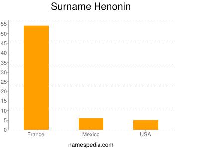Surname Henonin