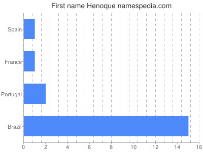 Given name Henoque