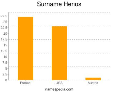 Surname Henos