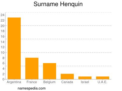 Surname Henquin