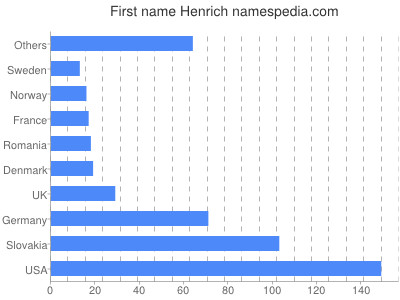 Given name Henrich