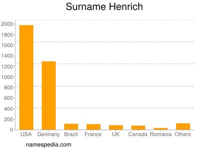 Surname Henrich