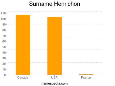 Surname Henrichon