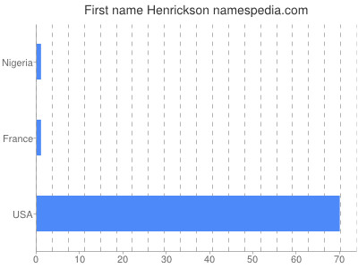 Given name Henrickson