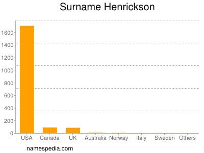 Surname Henrickson