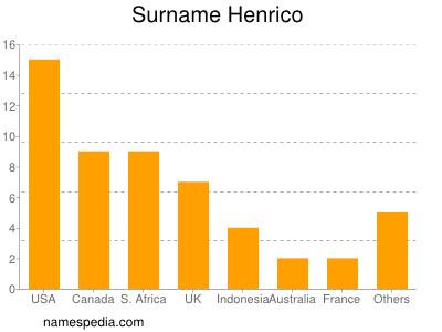 Surname Henrico