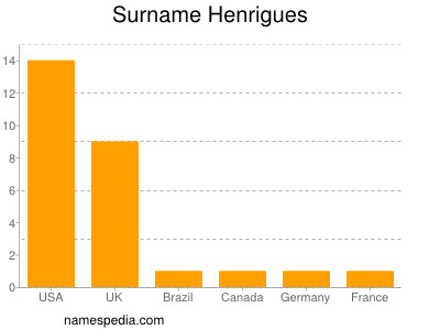 Surname Henrigues