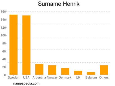 Surname Henrik
