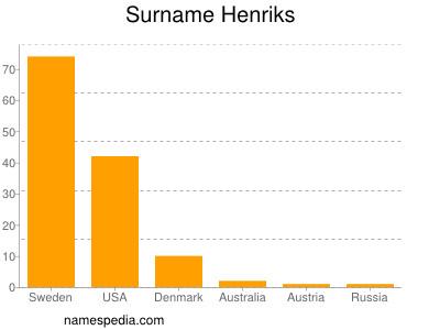 Surname Henriks