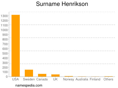 Surname Henrikson