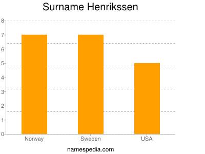 Surname Henrikssen