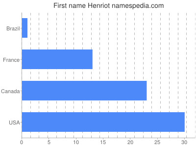 Given name Henriot
