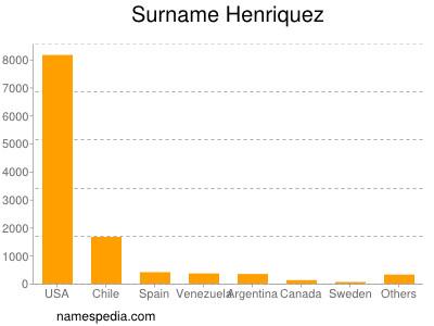 Surname Henriquez