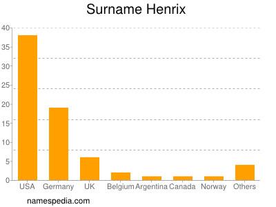 Surname Henrix