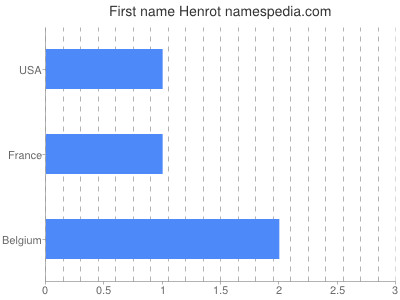 Given name Henrot