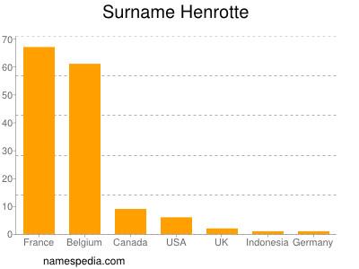 Surname Henrotte