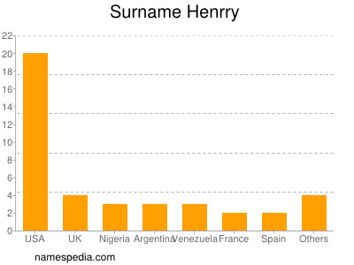 Surname Henrry