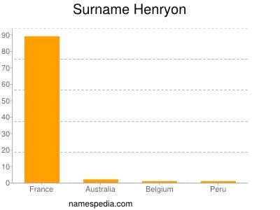 Surname Henryon
