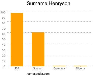 Surname Henryson