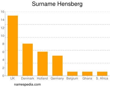 Surname Hensberg