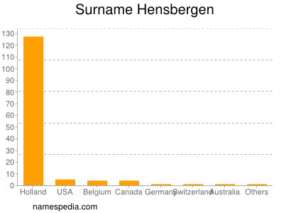 Surname Hensbergen