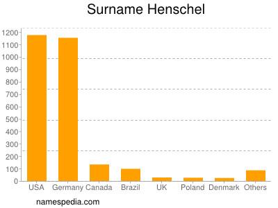Surname Henschel