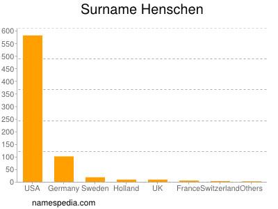 Surname Henschen