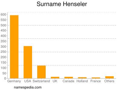 Surname Henseler