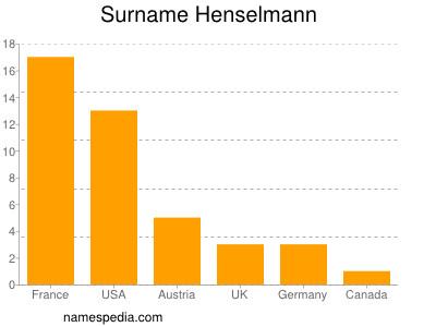Surname Henselmann