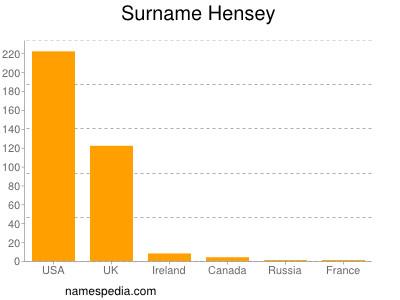Surname Hensey