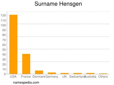 Surname Hensgen