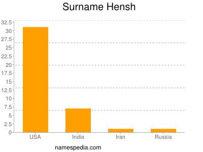 Surname Hensh