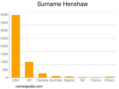 Surname Henshaw