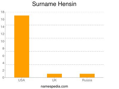 Surname Hensin