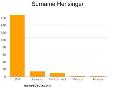 Surname Hensinger