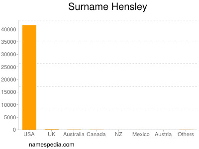 Surname Hensley