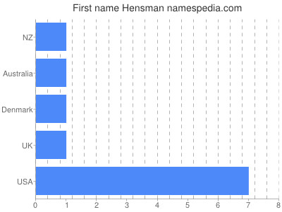 Given name Hensman