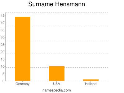 Surname Hensmann