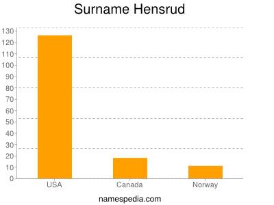 Surname Hensrud